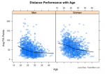 Analysis: Performance and Age