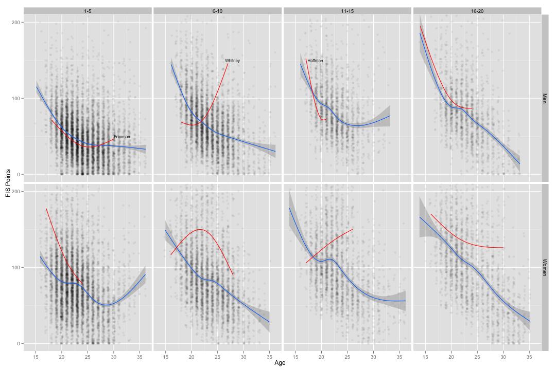 https://fasterskier.com/wp-content/blogs.dir/1/files/2010/07/WJ-U23-Graph.png