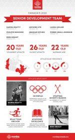 Nordiq Canada Announces National Senior Development Team (Press Release)