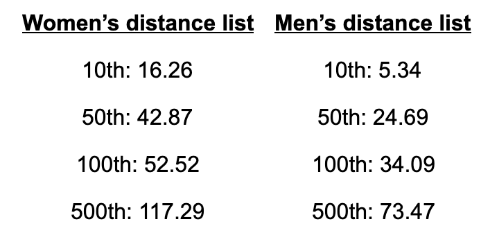 Chart of world rankings by gender for 2020 final FIS Distance Points list. (photo: screenshot of Gavin Kentch chart)